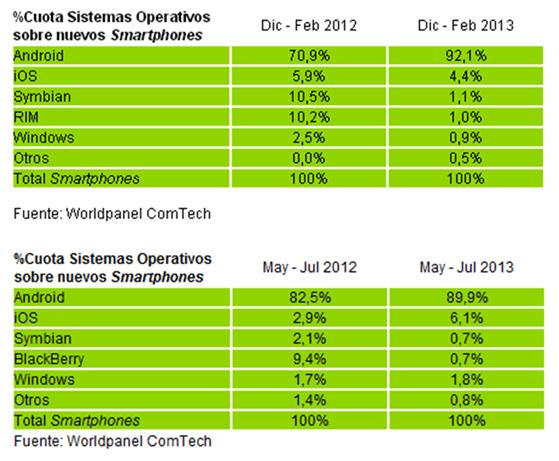 cuota-sistemas-operativos-moviles